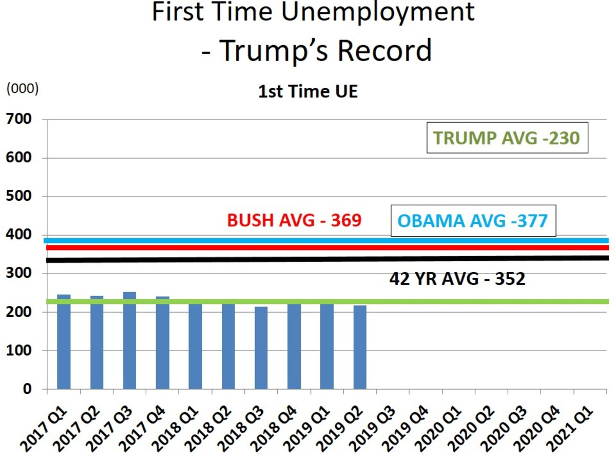 Chart 8 - 1st Time Unemployment - Trump