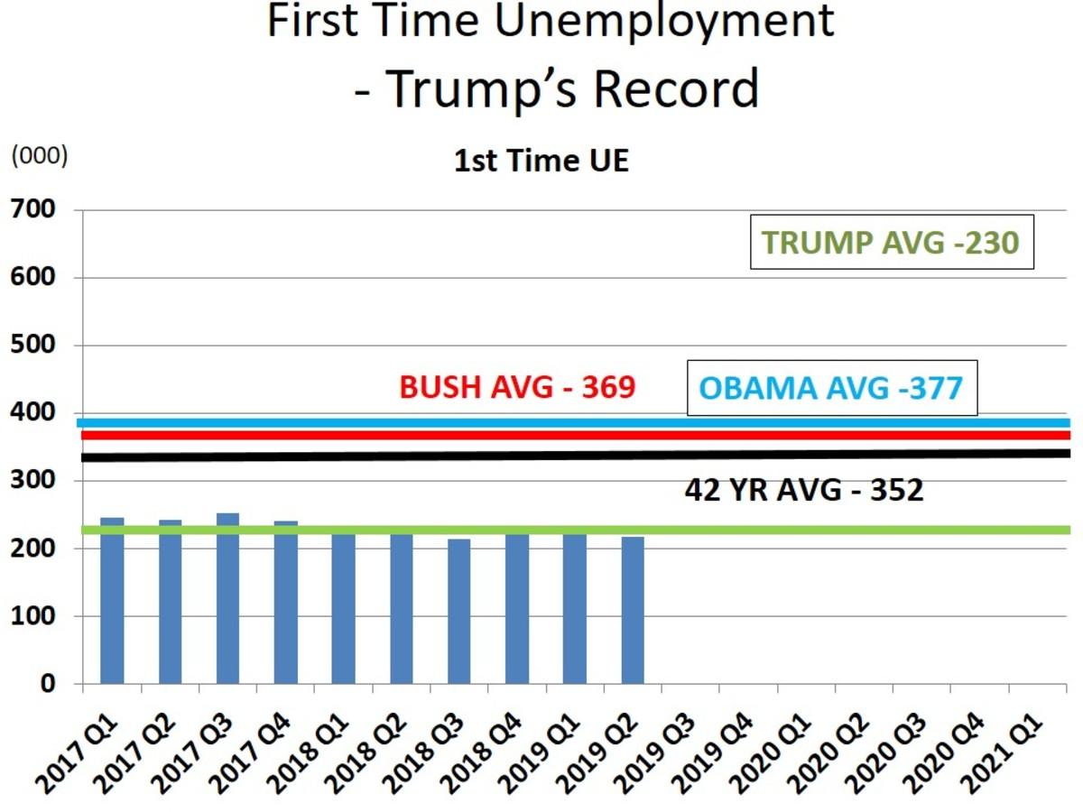 Chart 8 - 1st Time Unemployment - Trump