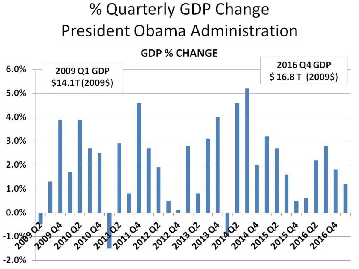 % QUARTERLY CHANGE IN GDP: 2009 Q2 - 2016 Q4 - CHART 2