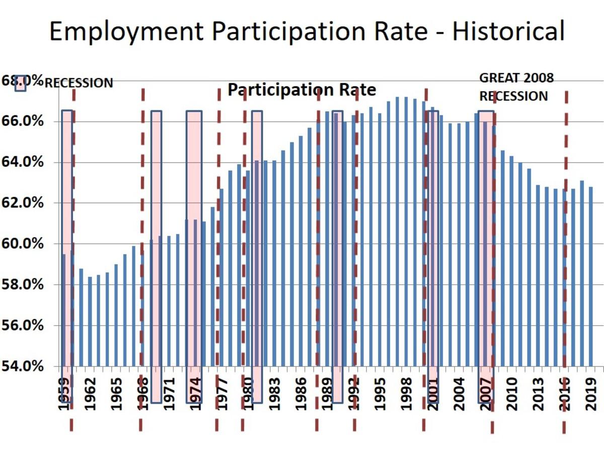 PARTICIPATION RATIO (rate)
