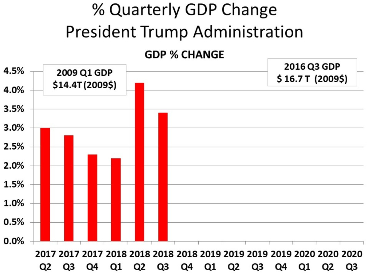 % QUARTERLY CHANGE IN GDP: 2017 Q2 - 2018 Q3 - CHART 3