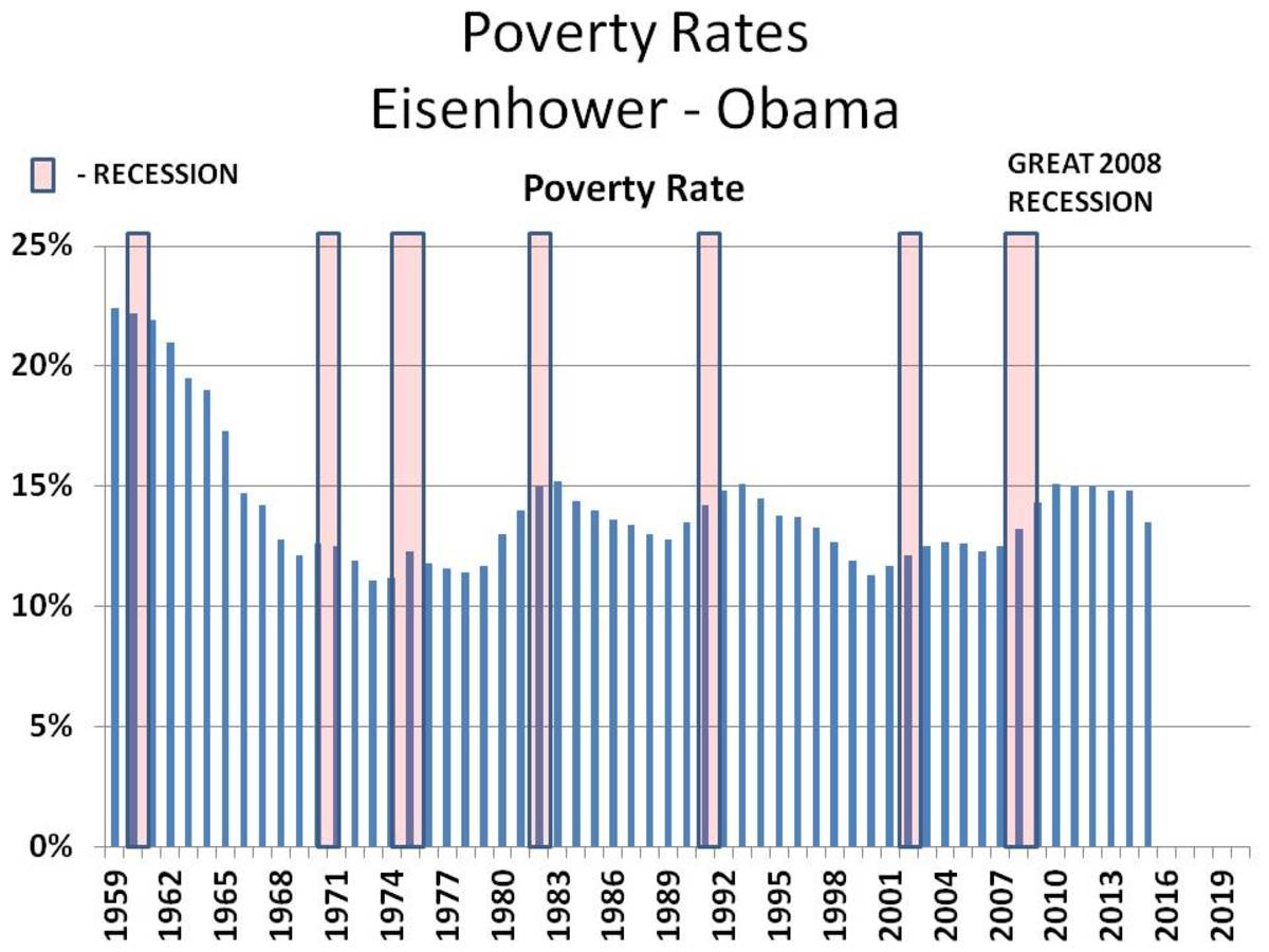 Table 2 - http://www.census.gov/data/tables/time-series/demo/income-poverty/historical-poverty-people.html - CHART 10