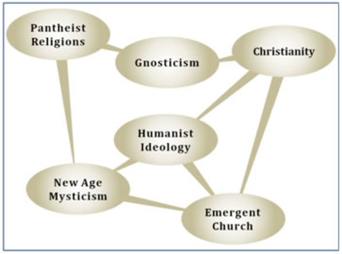 The lineage of the Emergent Church