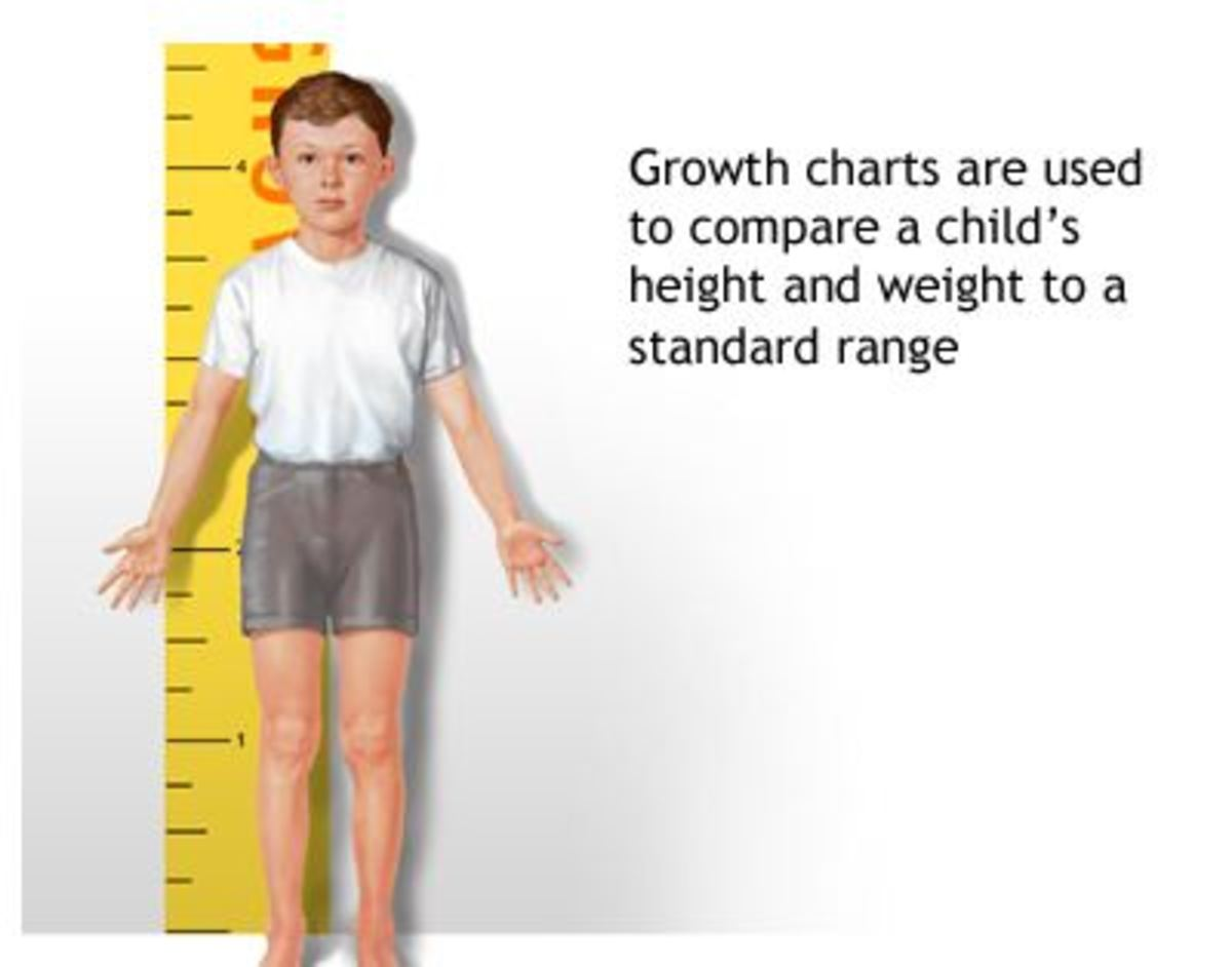 Growth Hormone Deficiency in Children