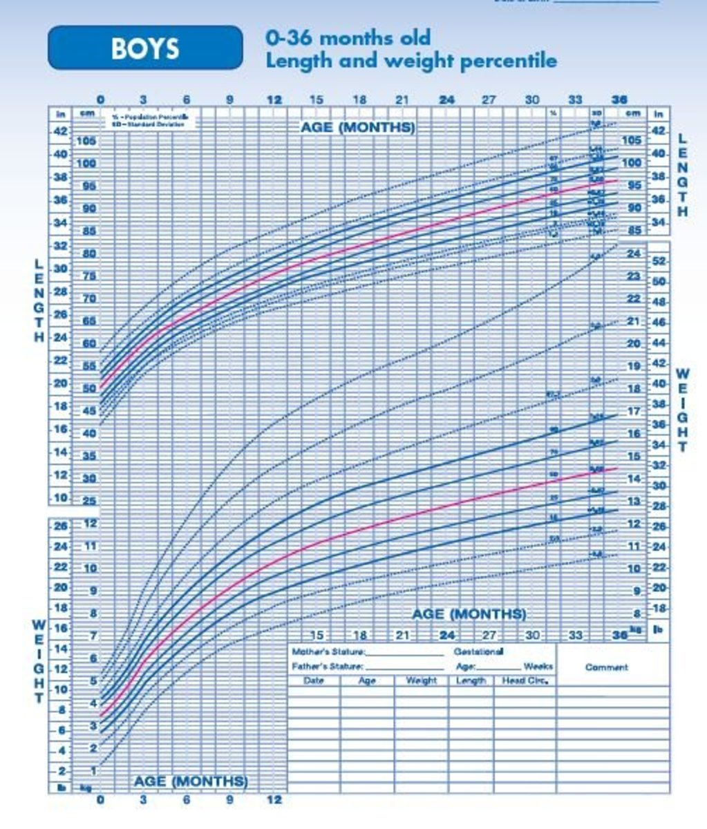 Sample Growth Chart