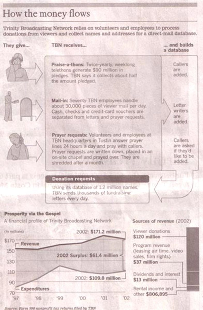 Profit statement from TNB's Evangelical Ministry in 2002.