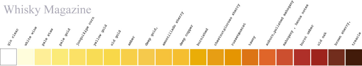 The Whisky Scale