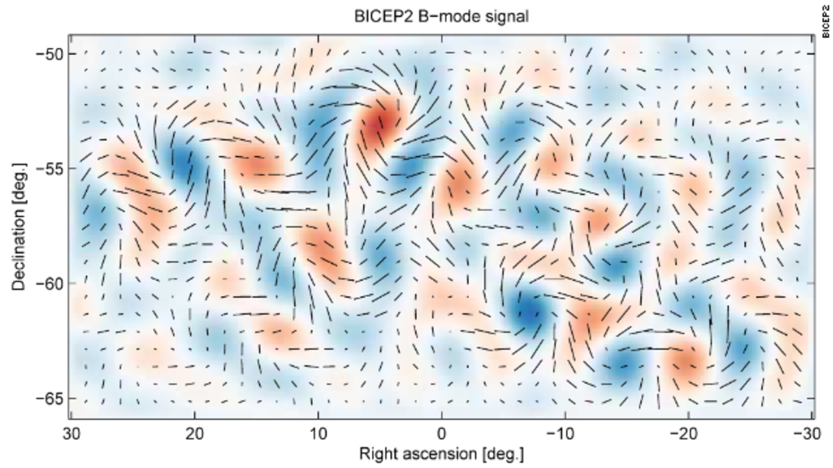 This plot represents the twisting pattern in the polarization of light left over from the Big Bang which is the direct evidence of gravitational waves.