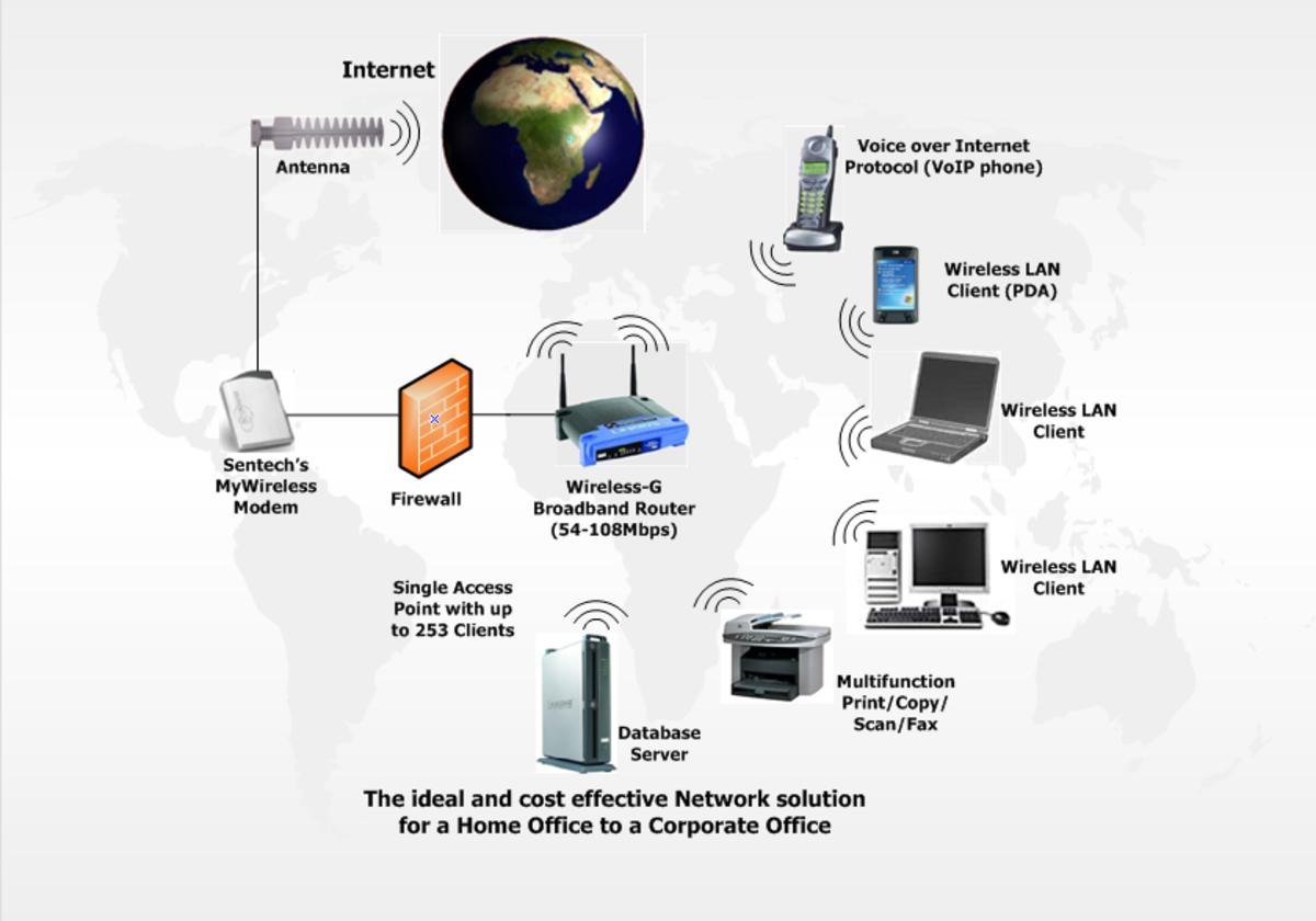 Wireless network configuration
