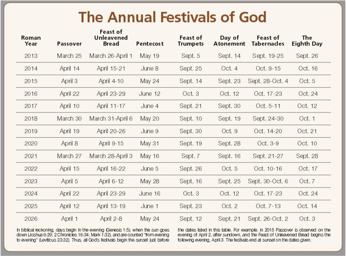 God's Holy Day Schedule.