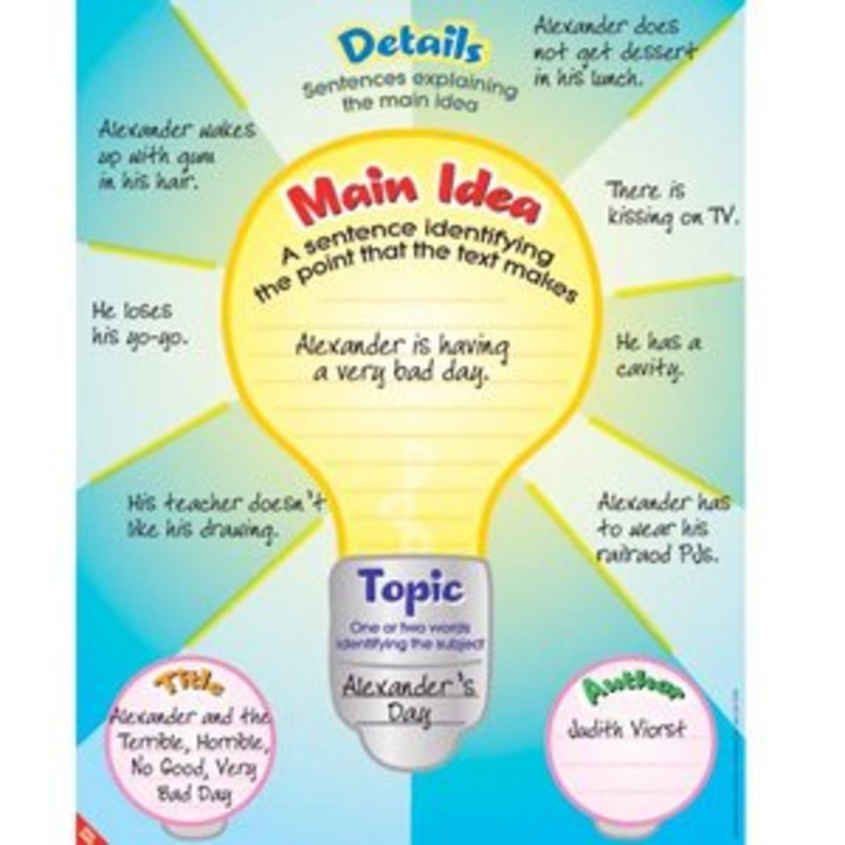 how to find the main idea What's the big idea find out with this reading comprehension worksheet about the moon.