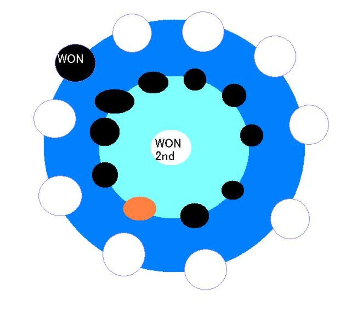 Now another person has won and is in the center, circles have reversed again, and the old winner took the new winner's place.