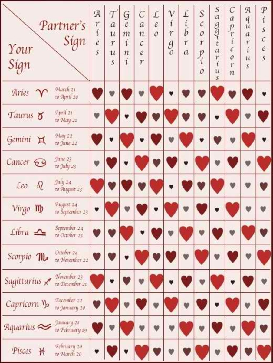 Zodiac Sign Compatibility--Are You Right for Each Other?