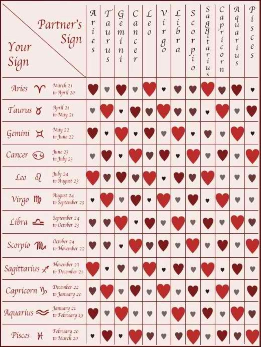sexye jenter zodiac dates