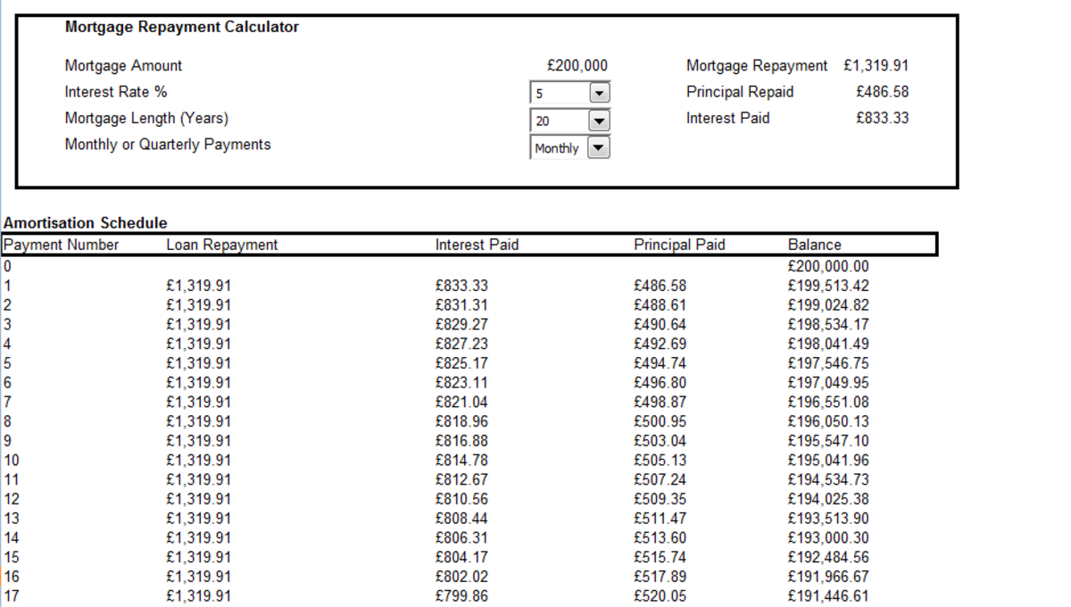 Example of an Amortization schedule created in Excel 2007 and Excel 2010 used to calculate the balance of a loan or mortgage after each payment as well as indicating how much principal and interest is paid in each payment.