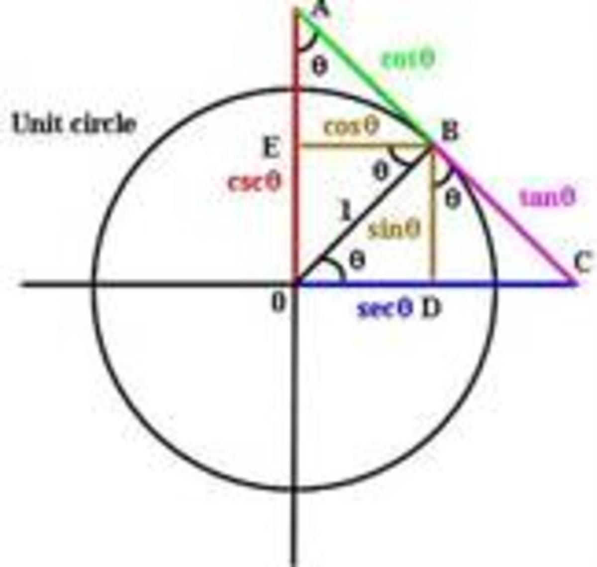 Trignonometric Functions