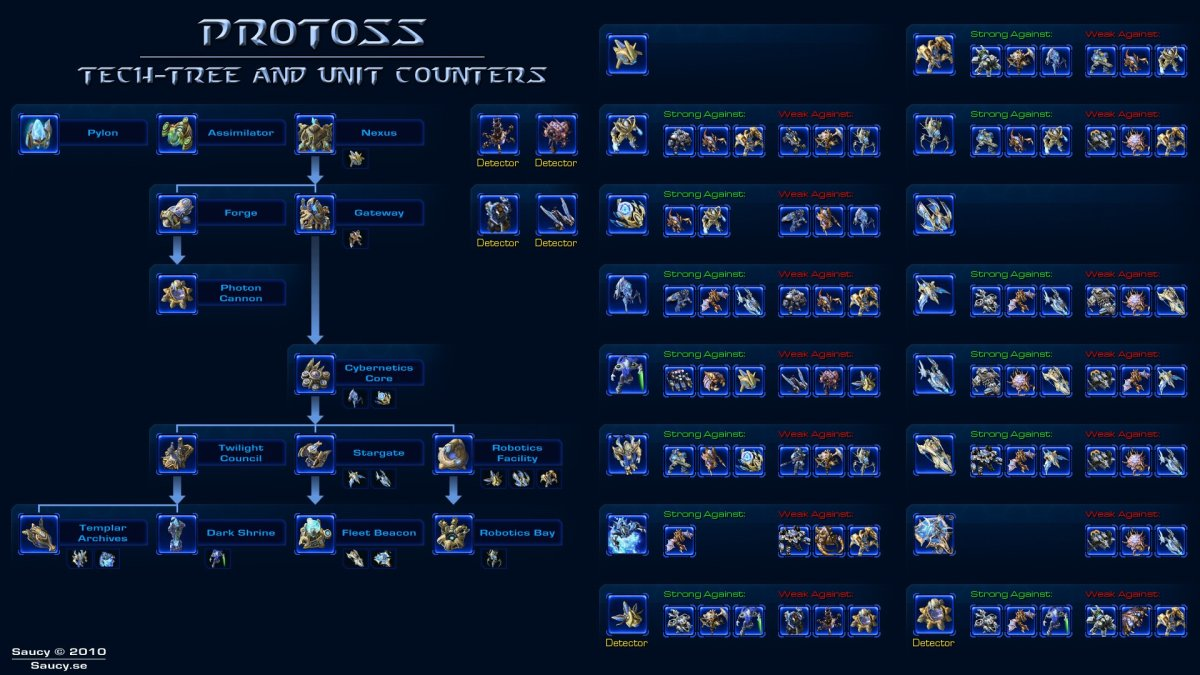 The Protoss Tech Tree