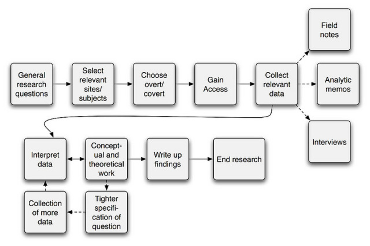 the-five-qualitative-research-approaches