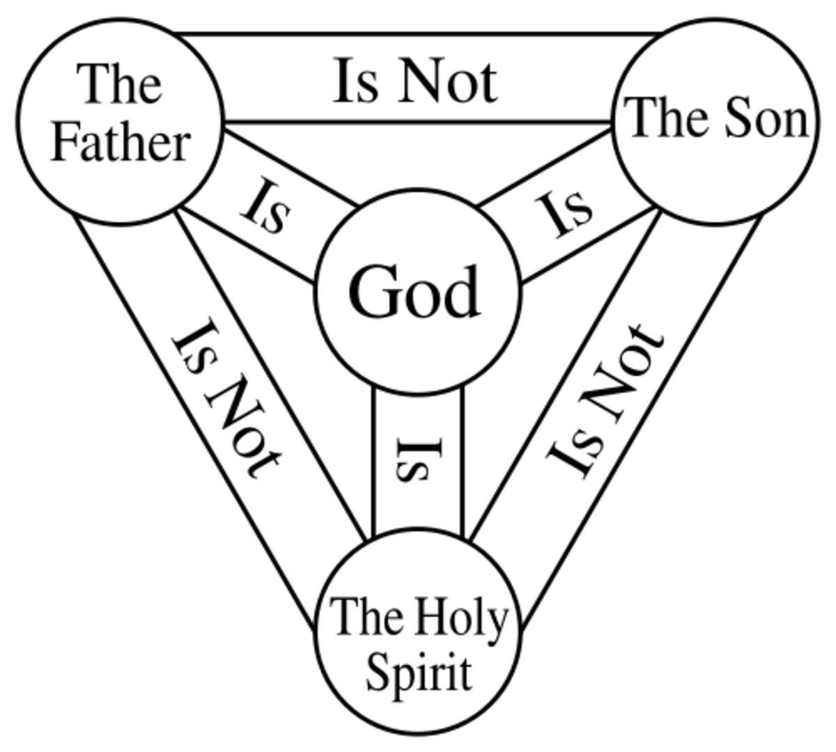 Clarifying the Trinity: Attributes of God the Father, Son, and Holy Spirit