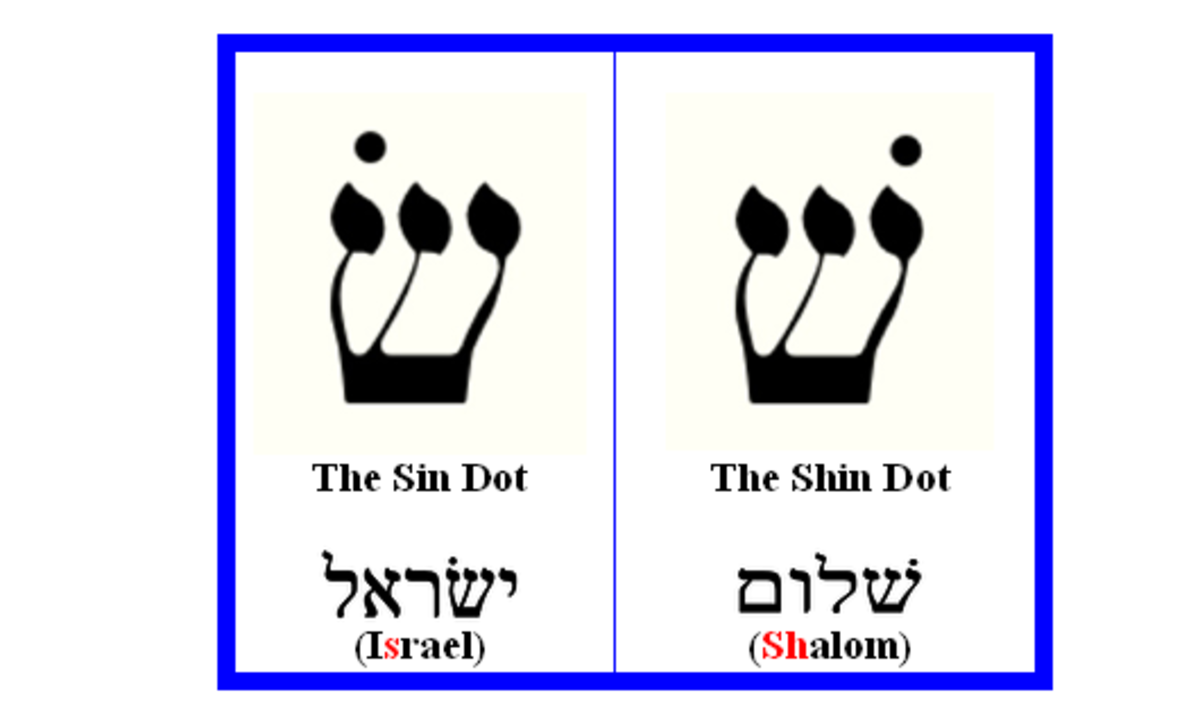 The Shin Dot and the Sin Dot Chart