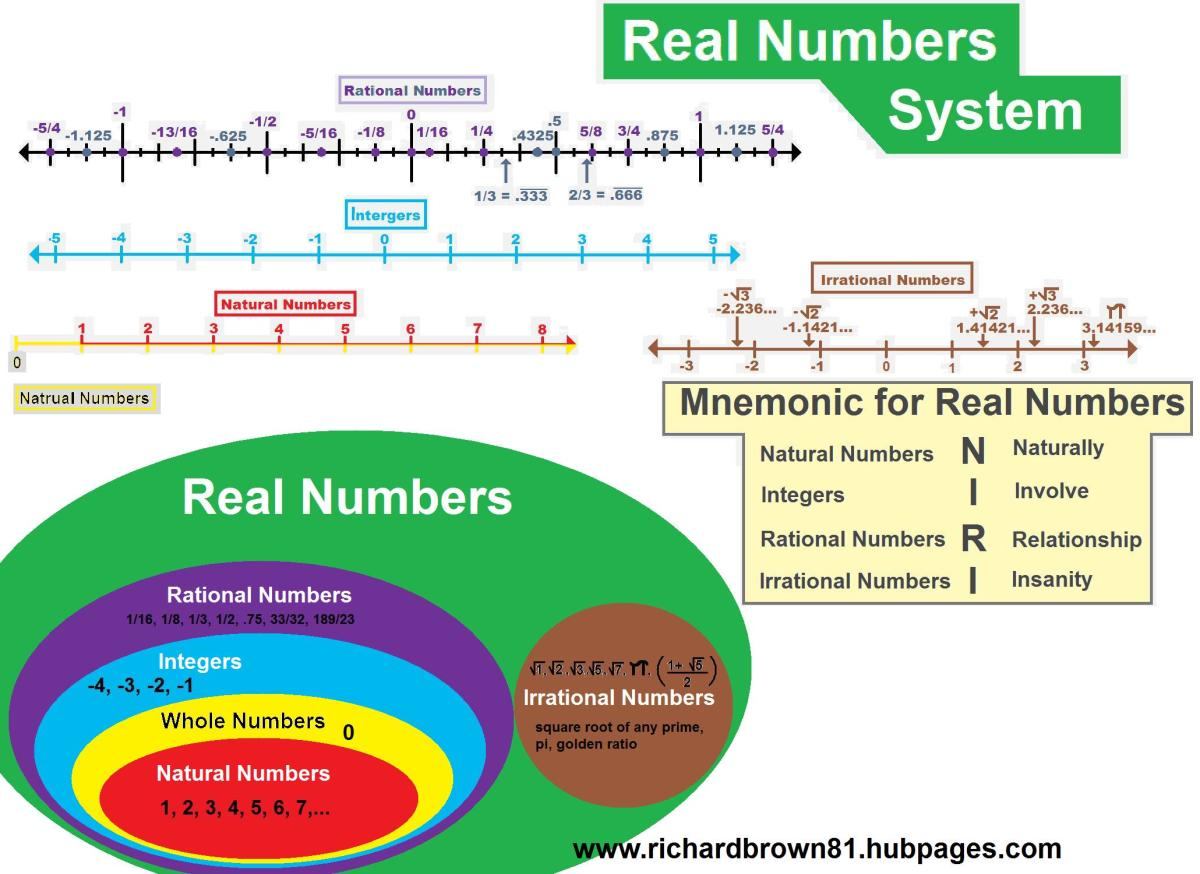 real number system, diagram, line dipictions, and mnemonic