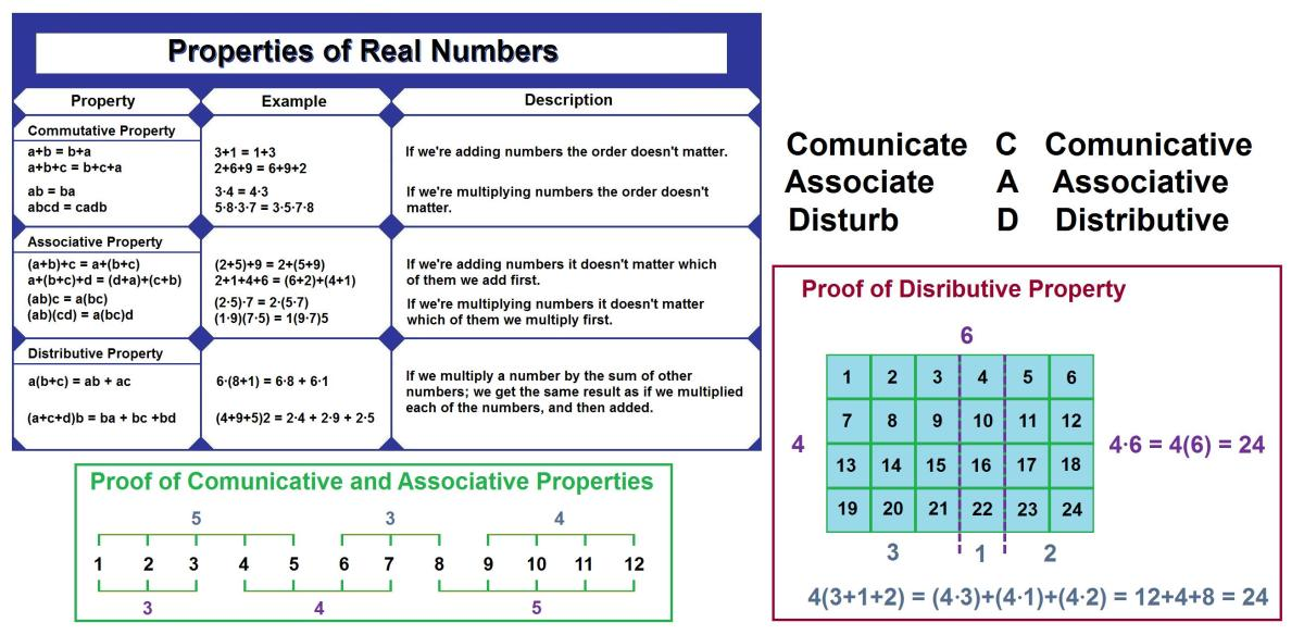 properies of real numbers with proof and mnemonic