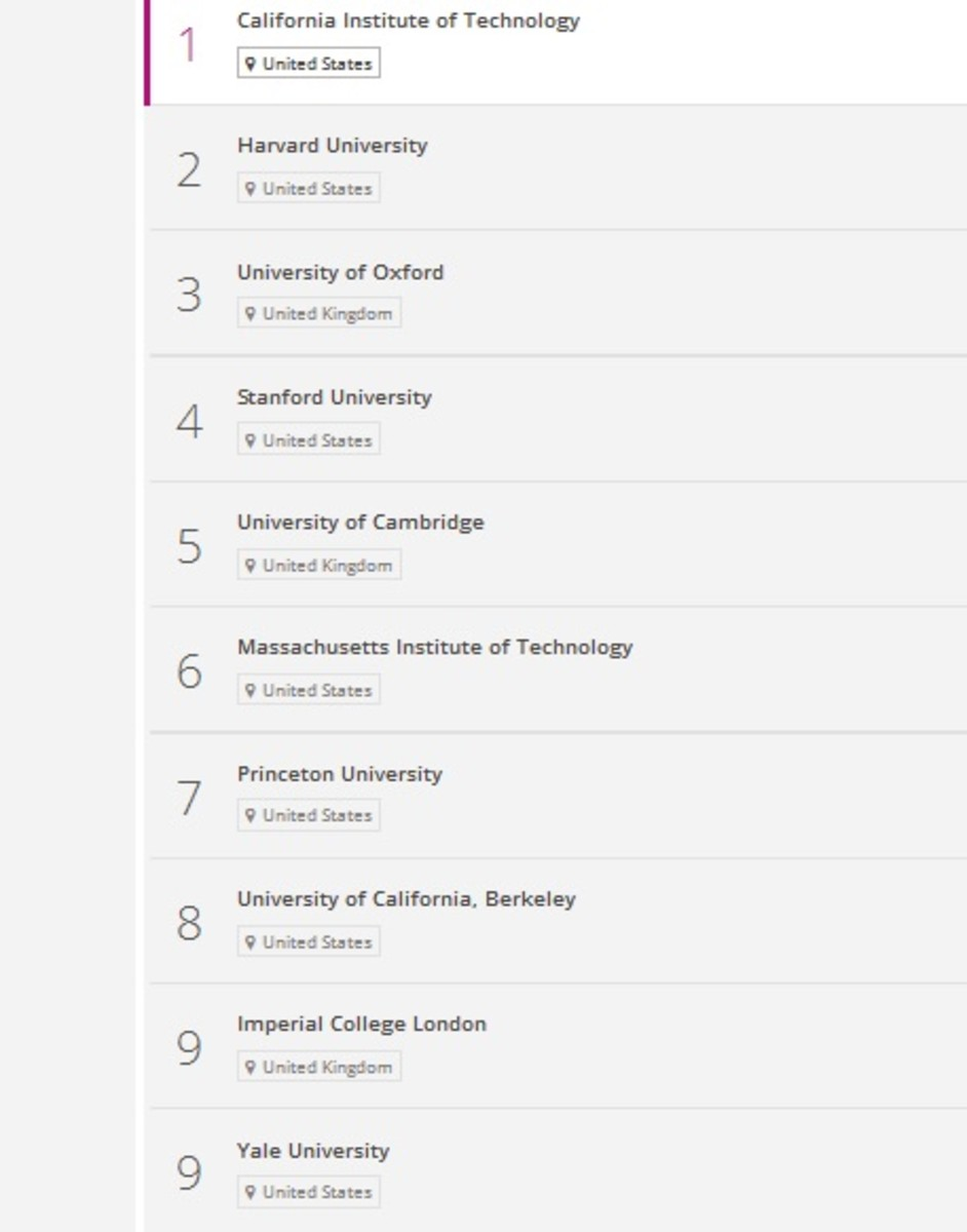 This is the ranking of the top ten universities in the world by The Times Higher Education in 2015. The result shows that Imperial College London and Yale University are both tagged number 9 because they have the same score.