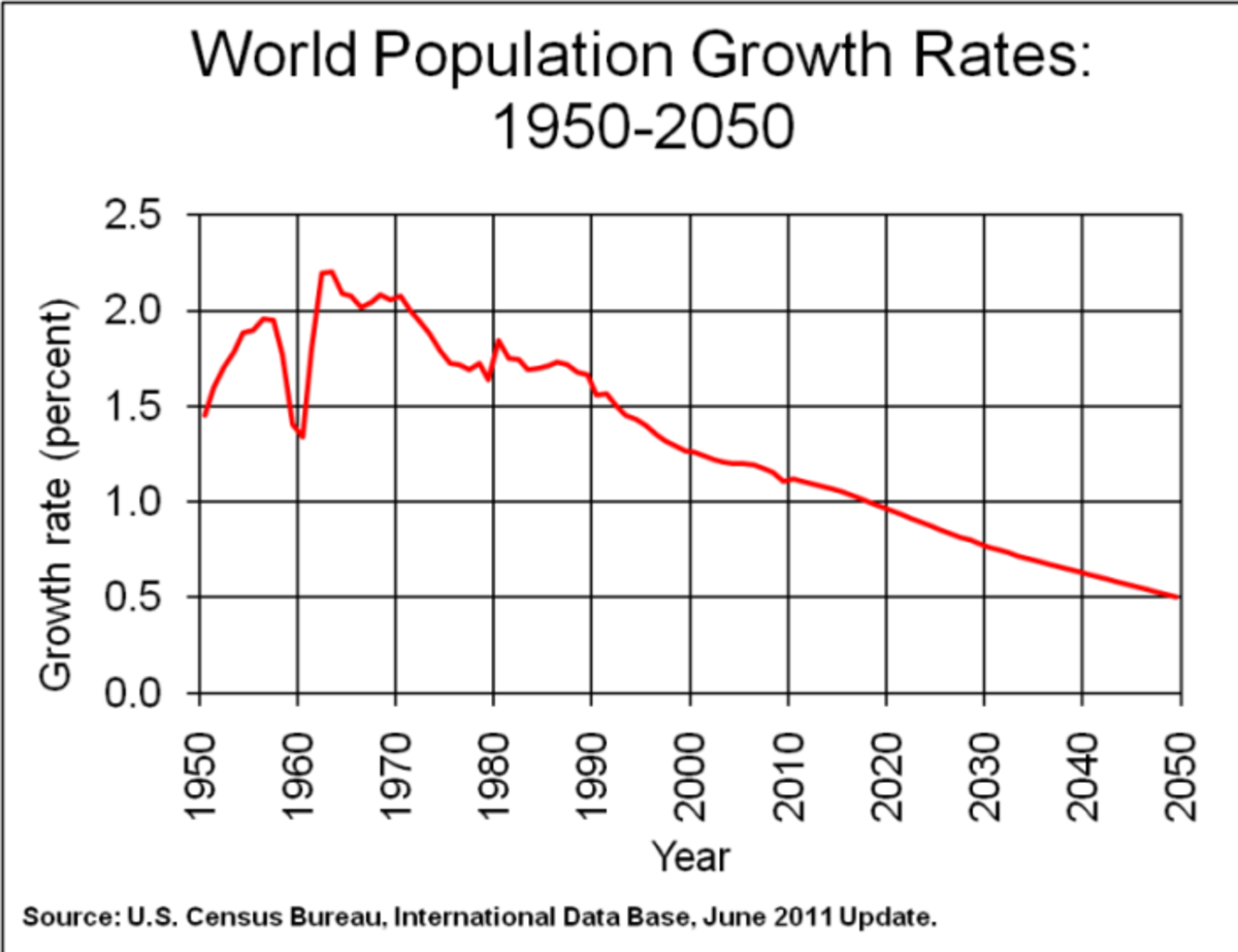 """There is no population """"EXPLOSION"""""""