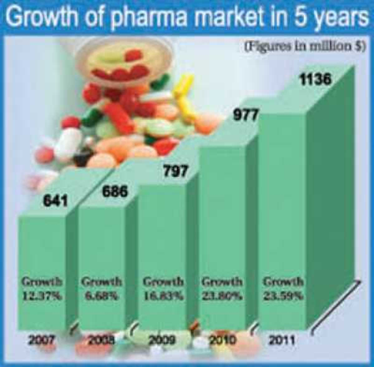 pharmaceutical-sector-of-bangladesh