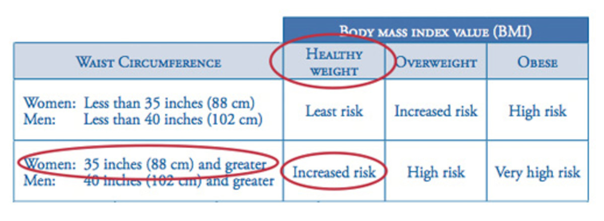 waist circumference chart of risk for men and women