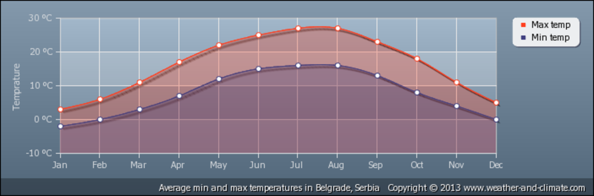 Average temperatures in Belgrade, Serbia