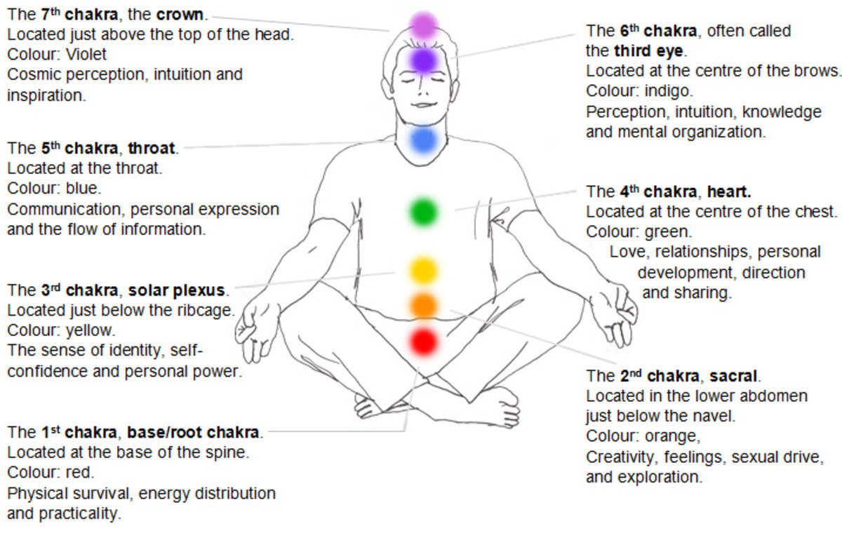 7 Chakras:  Energy Vortices Responsible for Functions of the Human Life