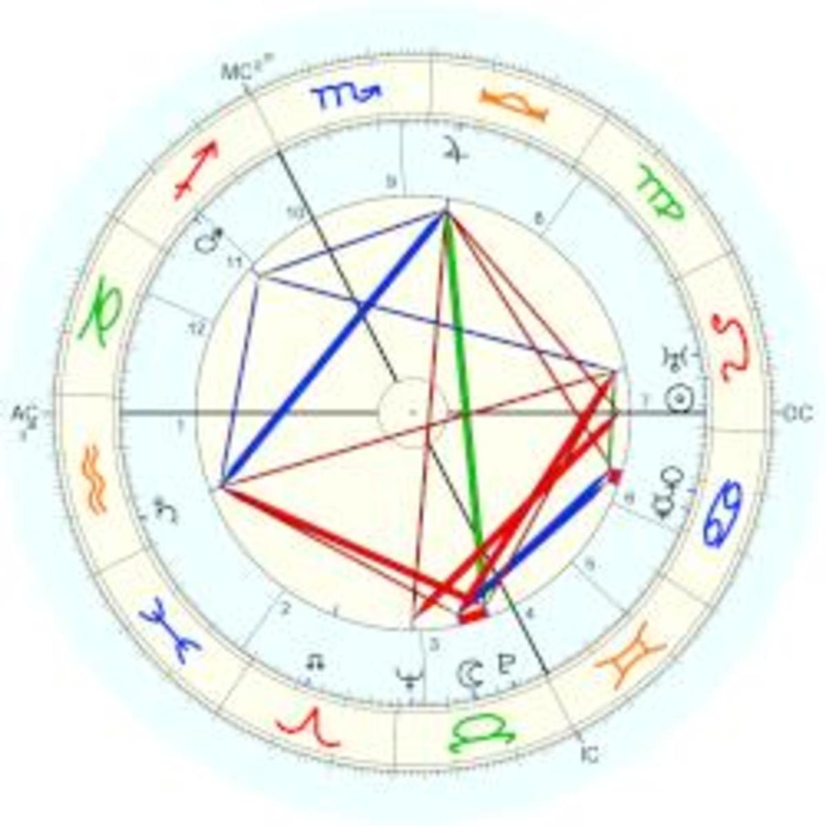 the-12-houses-of-birth-chart-part-1