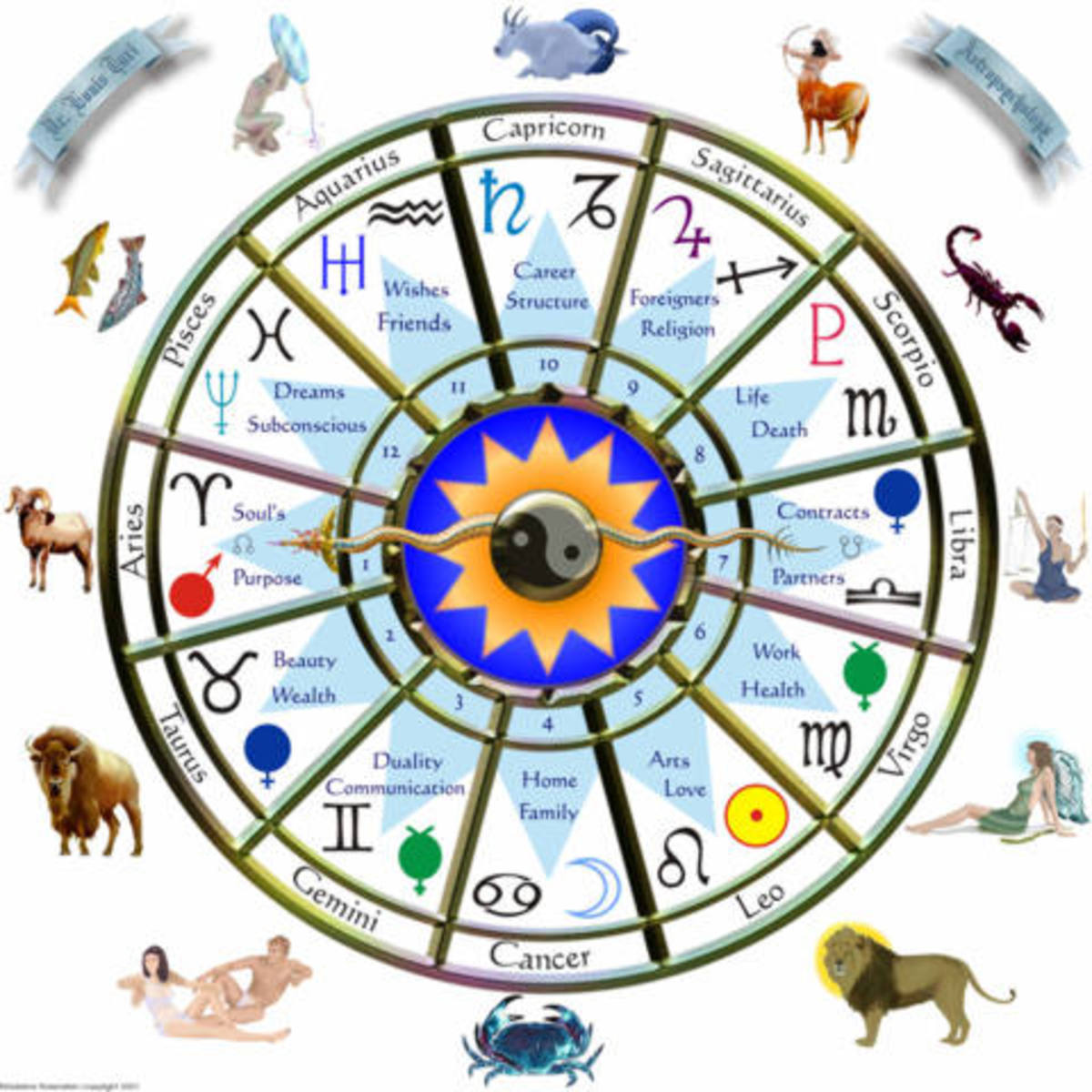 The 12 Houses of Birth Chart- Part 1