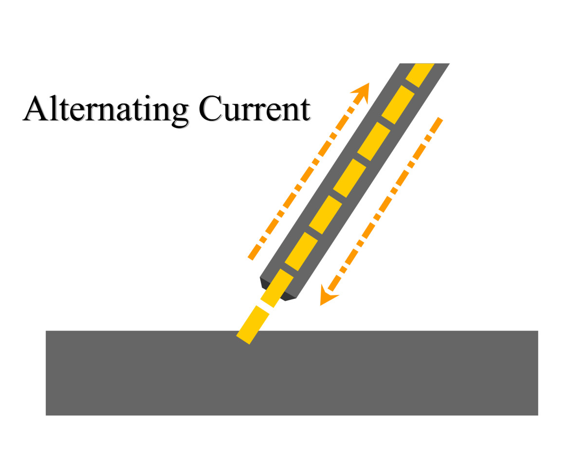 Alternating Current (AC) flows back and forth.