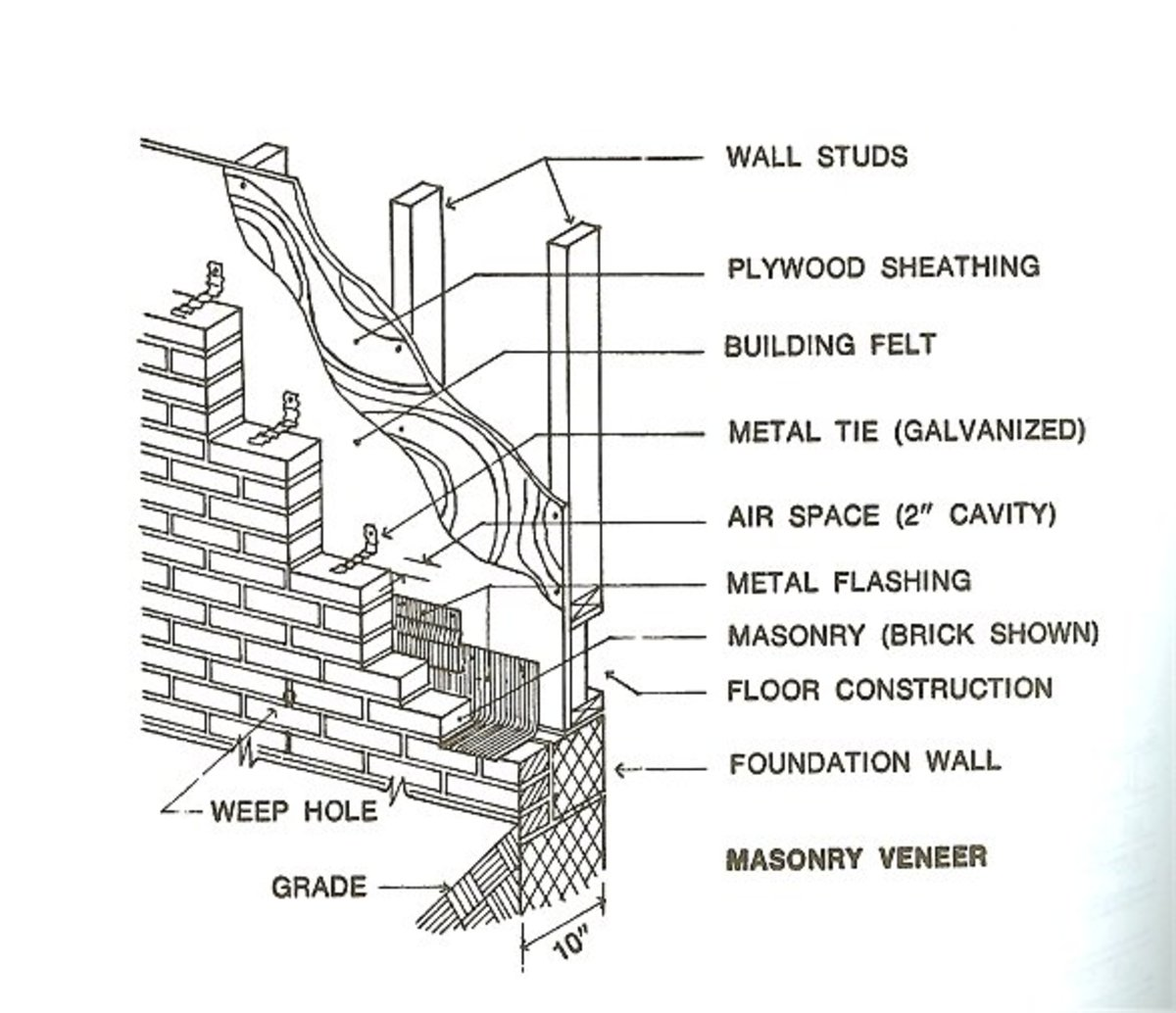 This photo is also showing how these veneer steel brackets are placed. they need to be nailed to the timber stud wall, and then build in the mortar joint as the bricklayer lays next course of bricks.