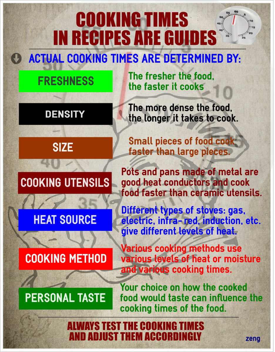 Cooking times in recipes are estimates or guides and should be tested out and adjusted to your requirements.