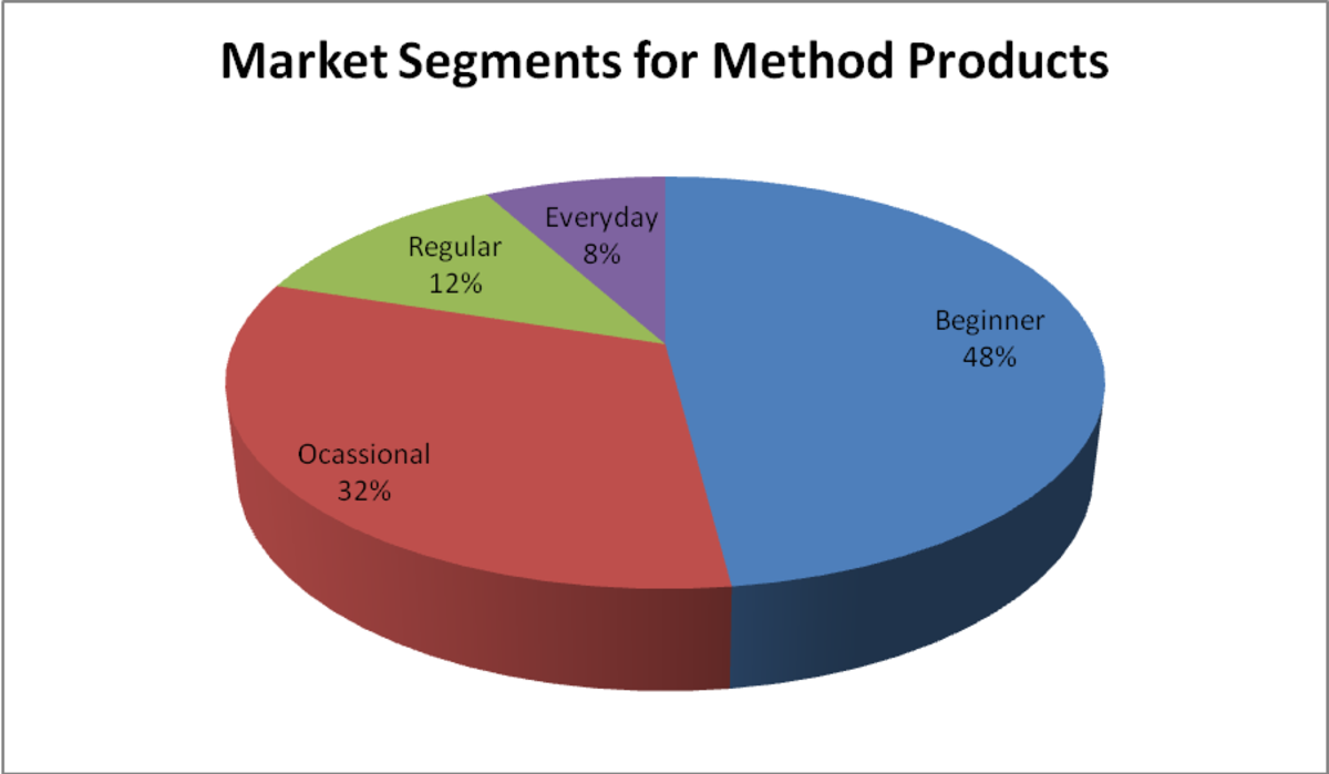 Pie Chart indicating the Market Segments