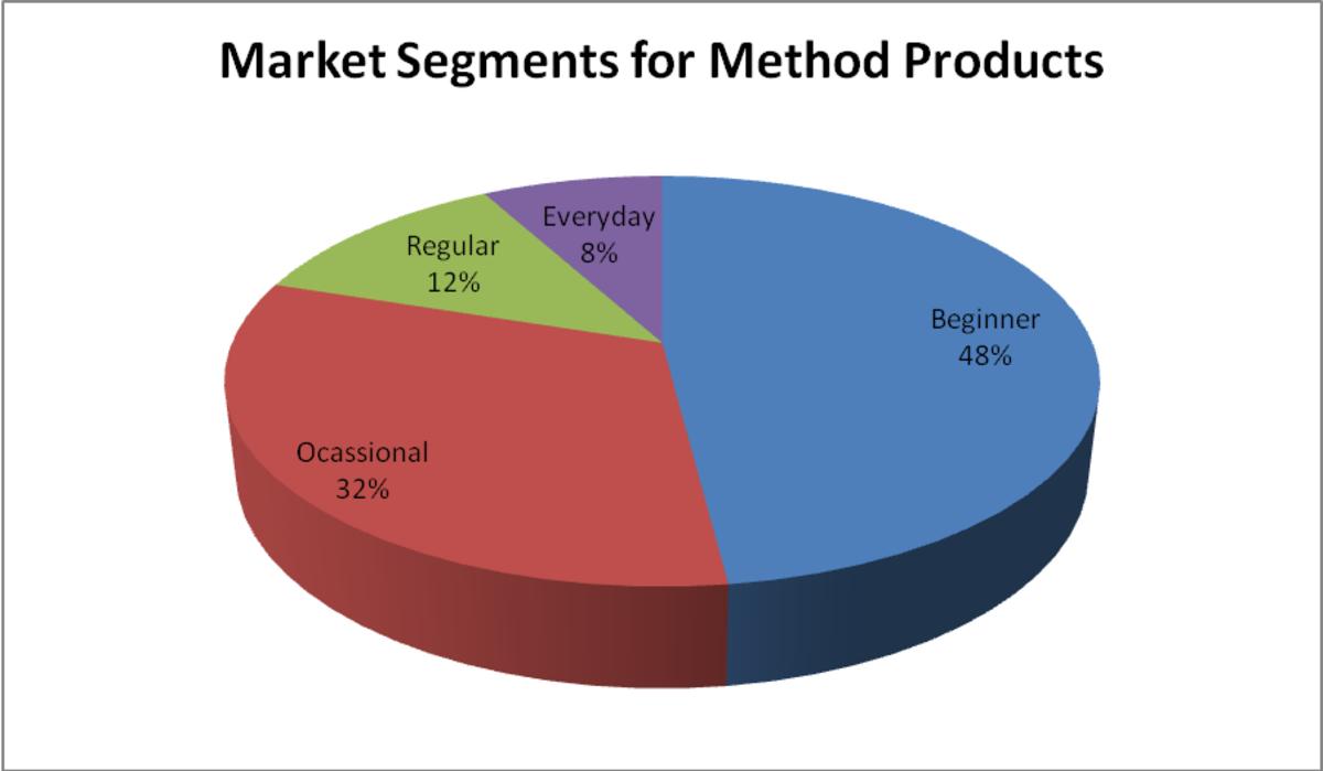 Target Marketing/ Method Cleaners