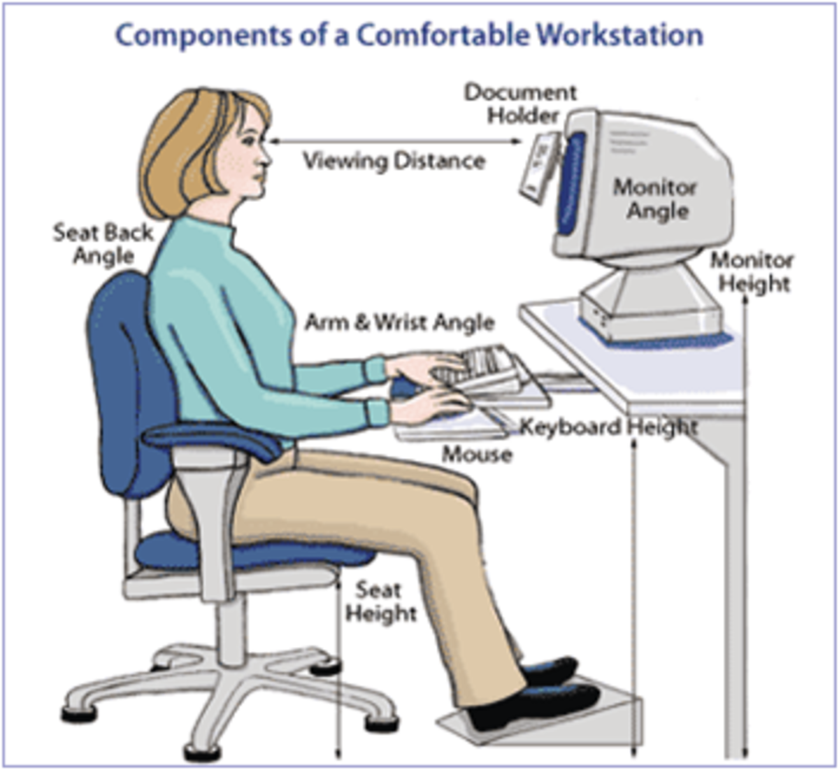 Safety Ergonomic Poster colorful diagram showing how to sit at a computer work station