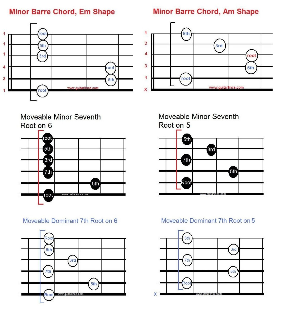 Moveable minor shapes can also be built from power chords. The minor seventh (m7) is lush sounding and the dominant seventh (7) is bluesy.