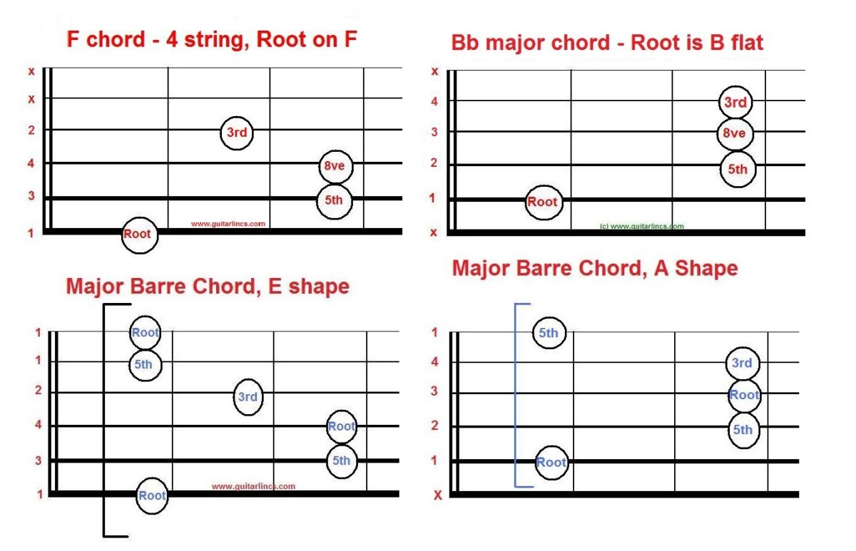 Just as you can use two power chords for rock, you can build on those shapes to produce major chords that are moveable.
