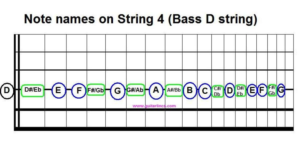 The final note name chart for bass notes gives you the notes on string 4.