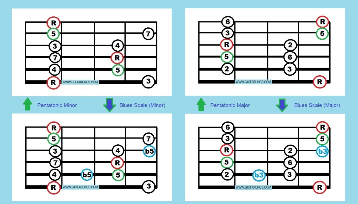 This graphic shows the basic box positions of pentatonic and blues scales. With these you can improvise in any key.