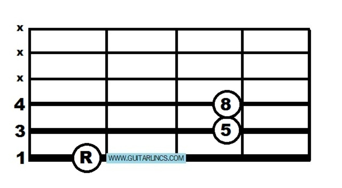 The most basic movable chord shape is the power chord, from this you can buils movable major, minor and seventh chords with or without a barre.