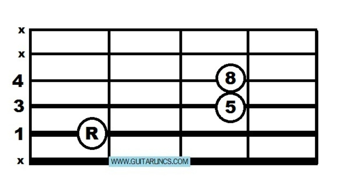 The root 5 power chord shape means you can move acroos the strings instead of having to jump along them. This is much better.