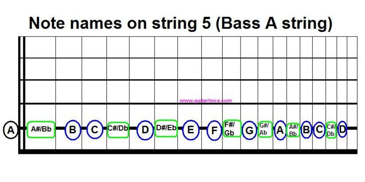 The notes on string five will help you use a second shape to move across the strings instead of sliding along and wasting energy.