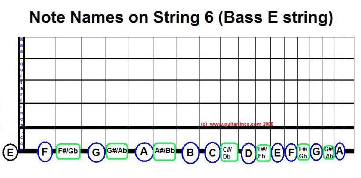 Here is a chart showing you the note names on string 6. You need this to work with movable chords and scales that have their ROOT on string 6.