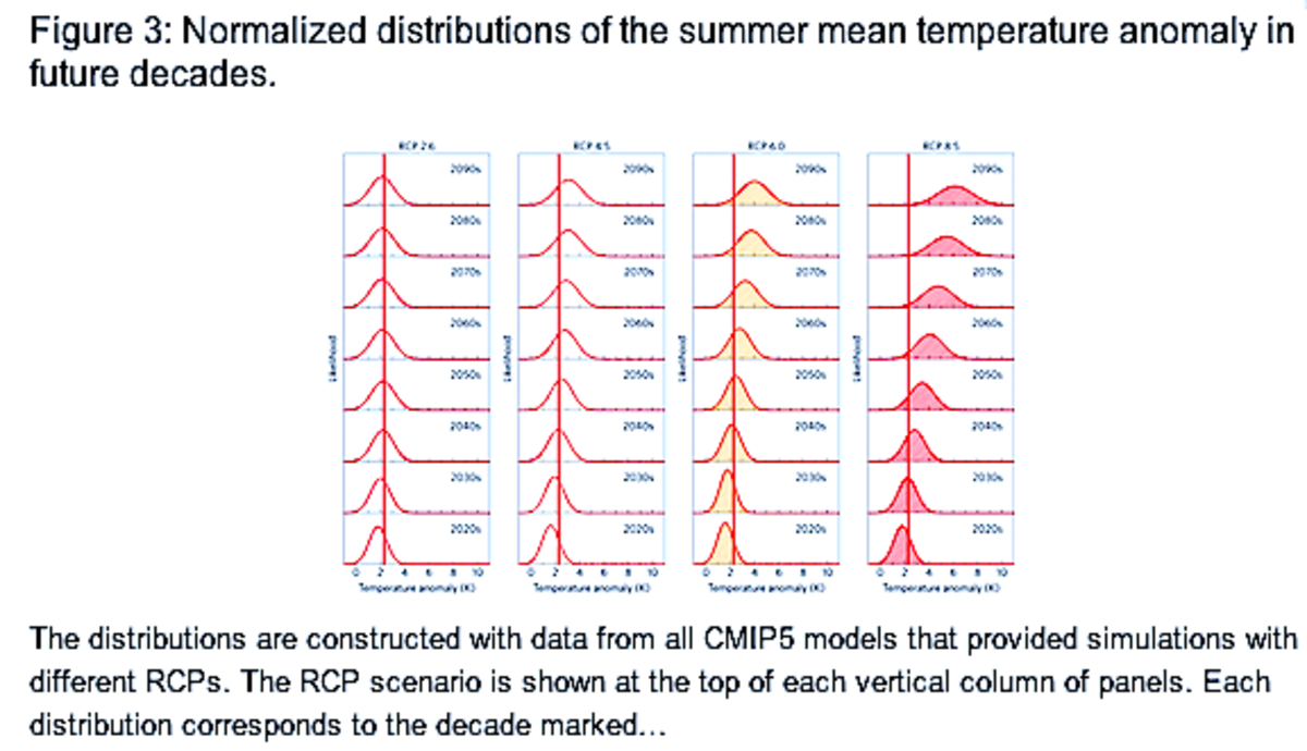 Figure 3, Christidis et al (2014).  RCP 8.5 summers are described by the graph at the extreme upper right.