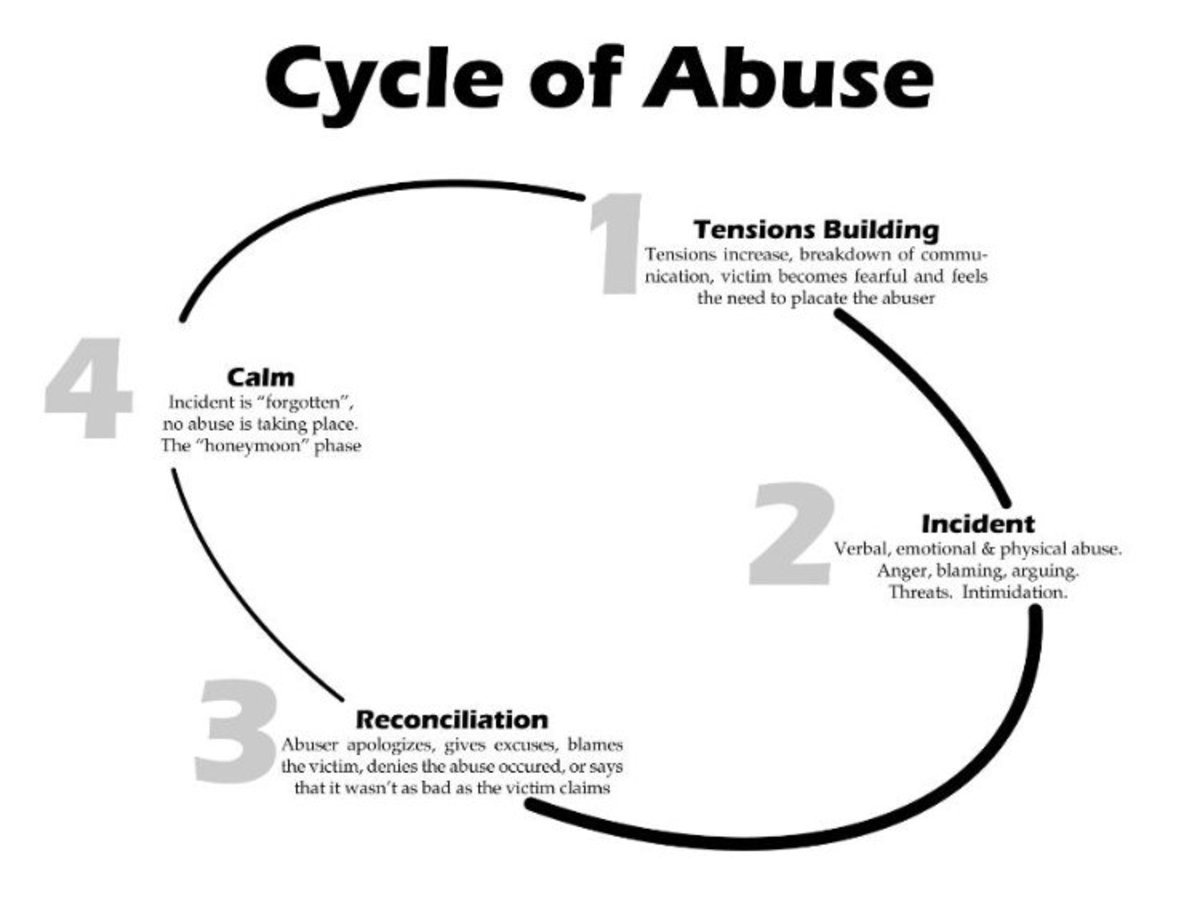 The cycle of abuse that engenders the Corporate Stockholm Syndrome mentality.